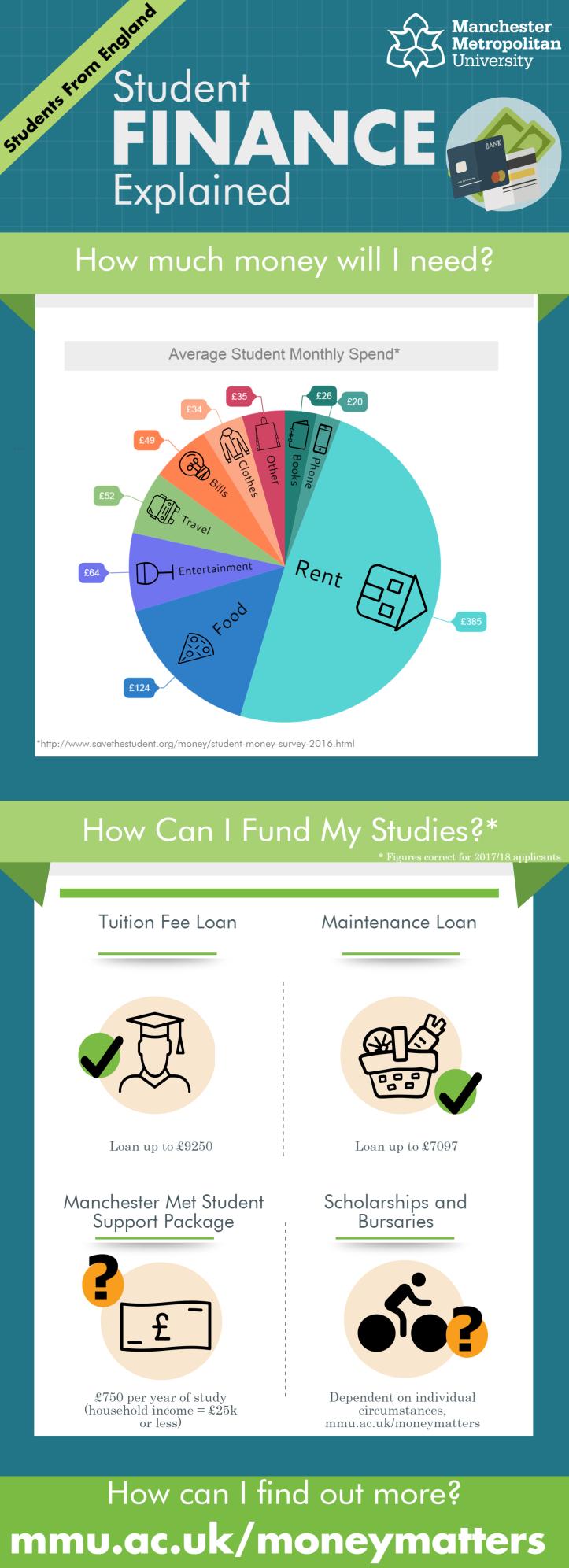 Student Finance 2017