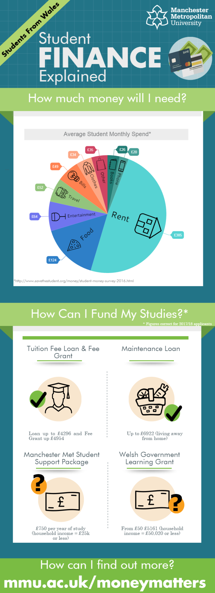student-finance-wales